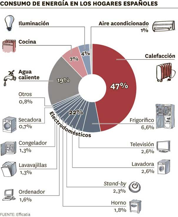 consumo energético hogar